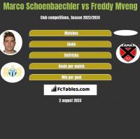 Marco Schoenbaechler vs Freddy Mveng h2h player stats