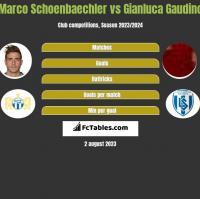 Marco Schoenbaechler vs Gianluca Gaudino h2h player stats