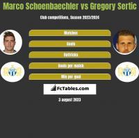 Marco Schoenbaechler vs Gregory Sertic h2h player stats