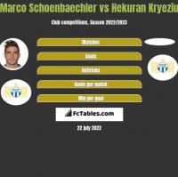 Marco Schoenbaechler vs Hekuran Kryeziu h2h player stats