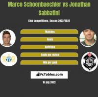 Marco Schoenbaechler vs Jonathan Sabbatini h2h player stats