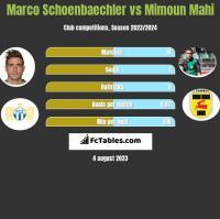 Marco Schoenbaechler vs Mimoun Mahi h2h player stats