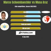 Marco Schoenbaechler vs Musa Araz h2h player stats