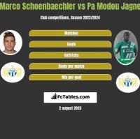 Marco Schoenbaechler vs Pa Modou Jagne h2h player stats