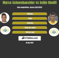 Marco Schoenbaechler vs Selim Khelifi h2h player stats
