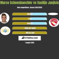 Marco Schoenbaechler vs Vasilije Janjicic h2h player stats