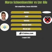 Marco Schoenbaechler vs Izer Aliu h2h player stats