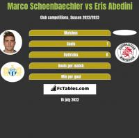 Marco Schoenbaechler vs Eris Abedini h2h player stats