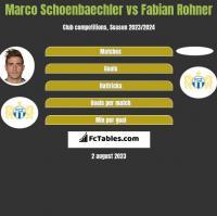 Marco Schoenbaechler vs Fabian Rohner h2h player stats
