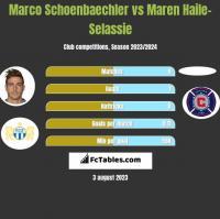 Marco Schoenbaechler vs Maren Haile-Selassie h2h player stats