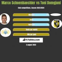 Marco Schoenbaechler vs Toni Domgjoni h2h player stats