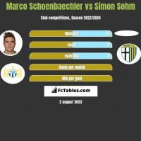 Marco Schoenbaechler vs Simon Sohm h2h player stats