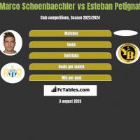 Marco Schoenbaechler vs Esteban Petignat h2h player stats