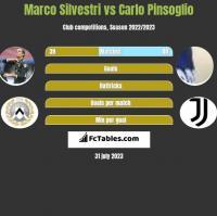 Marco Silvestri vs Carlo Pinsoglio h2h player stats