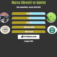 Marco Silvestri vs Gabriel h2h player stats
