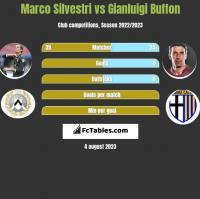 Marco Silvestri vs Gianluigi Buffon h2h player stats