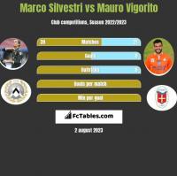 Marco Silvestri vs Mauro Vigorito h2h player stats