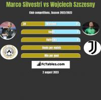 Marco Silvestri vs Wojciech Szczesny h2h player stats
