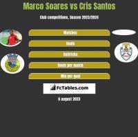 Marco Soares vs Cris Santos h2h player stats