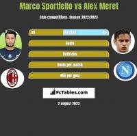 Marco Sportiello vs Alex Meret h2h player stats