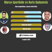 Marco Sportiello vs Boris Radunovic h2h player stats