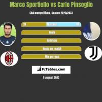Marco Sportiello vs Carlo Pinsoglio h2h player stats