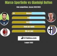 Marco Sportiello vs Gianluigi Buffon h2h player stats