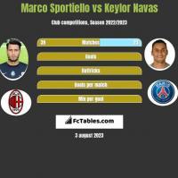 Marco Sportiello vs Keylor Navas h2h player stats