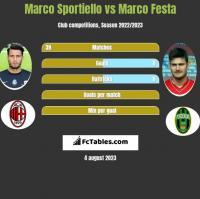 Marco Sportiello vs Marco Festa h2h player stats