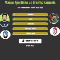 Marco Sportiello vs Orestis Karnezis h2h player stats