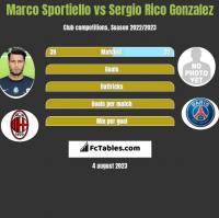 Marco Sportiello vs Sergio Rico Gonzalez h2h player stats