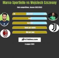 Marco Sportiello vs Wojciech Szczesny h2h player stats