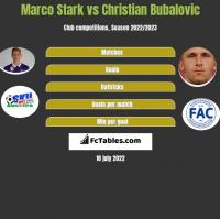 Marco Stark vs Christian Bubalovic h2h player stats