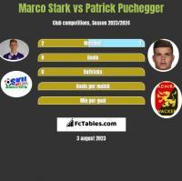 Marco Stark vs Patrick Puchegger h2h player stats