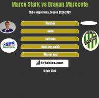 Marco Stark vs Dragan Marcceta h2h player stats