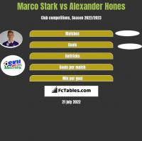 Marco Stark vs Alexander Hones h2h player stats