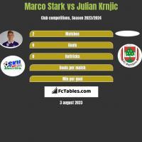 Marco Stark vs Julian Krnjic h2h player stats