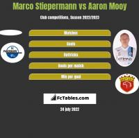Marco Stiepermann vs Aaron Mooy h2h player stats