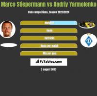 Marco Stiepermann vs Andriy Yarmolenko h2h player stats