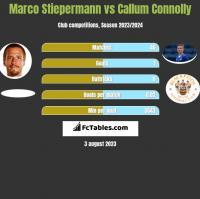 Marco Stiepermann vs Callum Connolly h2h player stats