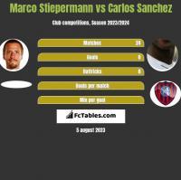 Marco Stiepermann vs Carlos Sanchez h2h player stats