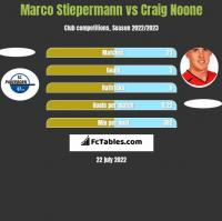 Marco Stiepermann vs Craig Noone h2h player stats