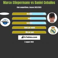 Marco Stiepermann vs Daniel Ceballos h2h player stats