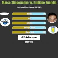 Marco Stiepermann vs Emiliano Buendia h2h player stats