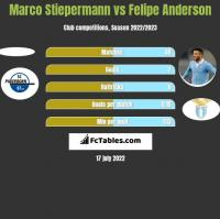Marco Stiepermann vs Felipe Anderson h2h player stats