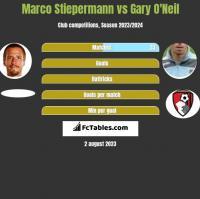Marco Stiepermann vs Gary O'Neil h2h player stats