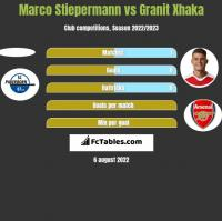 Marco Stiepermann vs Granit Xhaka h2h player stats
