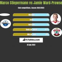 Marco Stiepermann vs Jamie Ward-Prowse h2h player stats