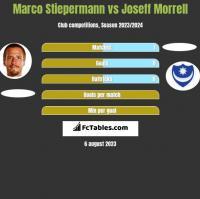 Marco Stiepermann vs Joseff Morrell h2h player stats