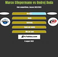 Marco Stiepermann vs Ondrej Duda h2h player stats